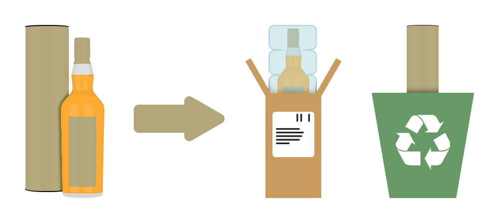 Bottle boxes, tubes and cartons are sent for recycling wherever possible when you select Reduce & Recycle during checkout